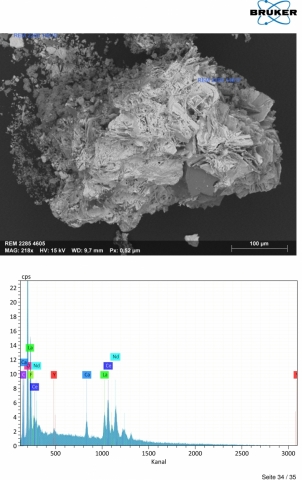 Analysis Report - only: Bastnäsite-(Y)