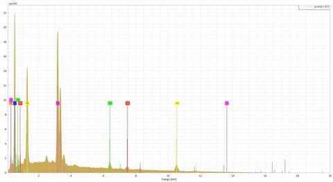 Analysis Report - only: Kahlerite & Scorodite