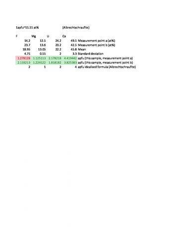 Analysis Report - only: Albrechtschraufite