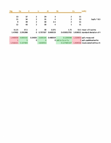 Analysis Report - only: Paddlewheelite