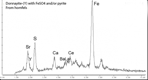 Analysis Report - only: Donnayite-(Y) Pyrite & Fluorite With Donnayite Group