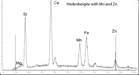 Analysis Report - only: Hedenbergite