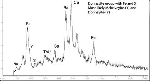 Analysis Report - only: Mckelveyite-(Y) Donnayite-(Y) & Phillipsite-Na