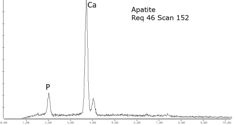Analysis Report - only: Gaidonnayite On Dolomite With Fluorapatite
