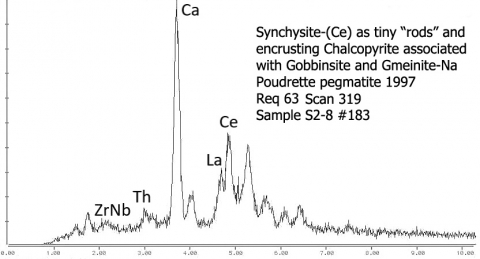 Analysis Report - only: Chalcopyrite With Gobbinsite & Gmelinite-Na