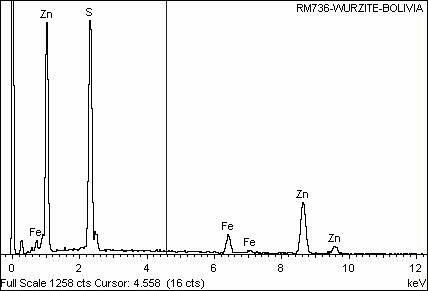 Analysis Report - only: Sphalerite Psm Wurtzite & Plumbogummite With Franckeite