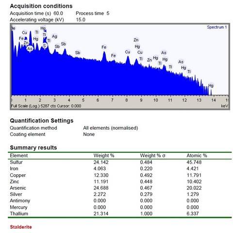 Analysis Report - only: Stalderite